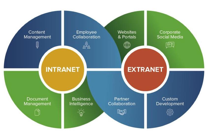 création de site web intranet et extranet par topdesign en val d'oise cergy 95
